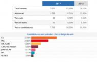 Ciutadans guanya les eleccions al Parlament de Catalunya a la Llagosta per segona vegada