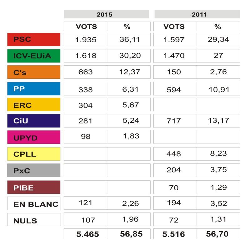 GRAFICO ELECCIONES 2015 nou