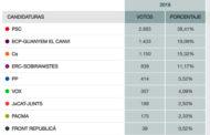 El Partit dels Socialistes és clarament la formació més votada a la Llagosta