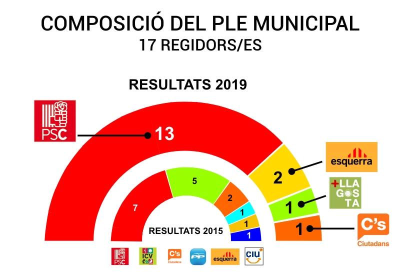 Resultat històric del PSC a la Llagosta, que aconsegueix la majoria absoluta amb 13 regidors