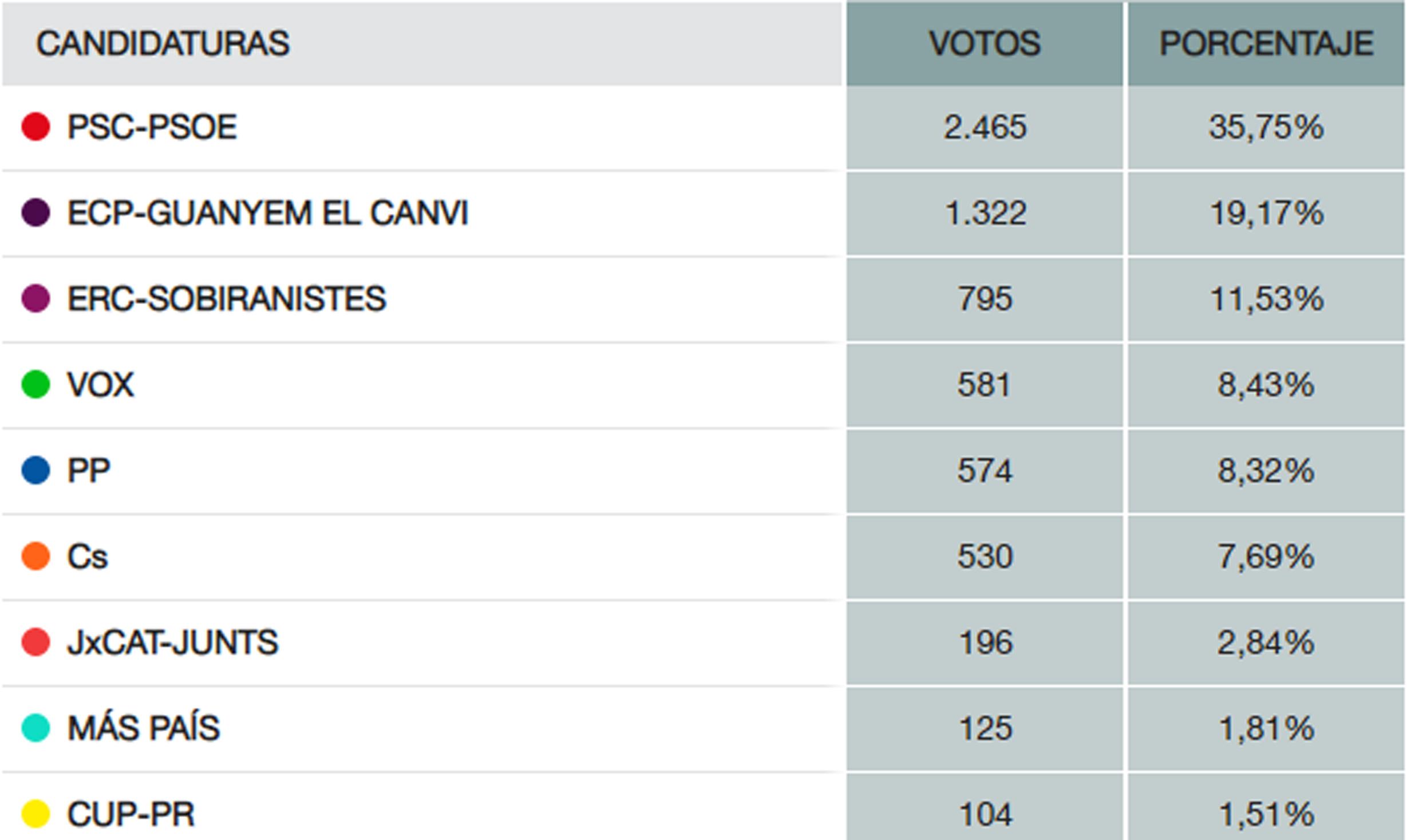 El Partit dels Socialistes, formació amb més vots a la Llagosta