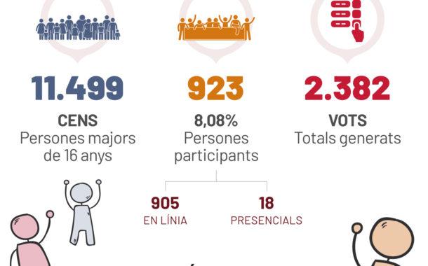 Més de 900 persones voten les propostes dels primers pressupostos participatius