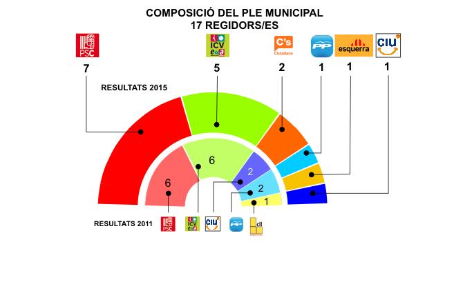 GRAFIC ELECCIONES 2015
