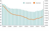 Creix el nombre de llocs de treball i d'empreses a la Llagosta  durant el segon trimestre de l'any