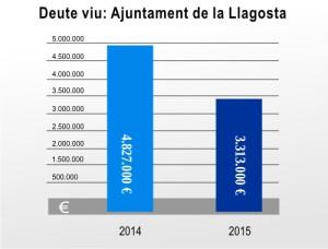 grafic deute