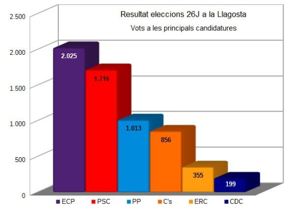 Gràfic eleccions 26j