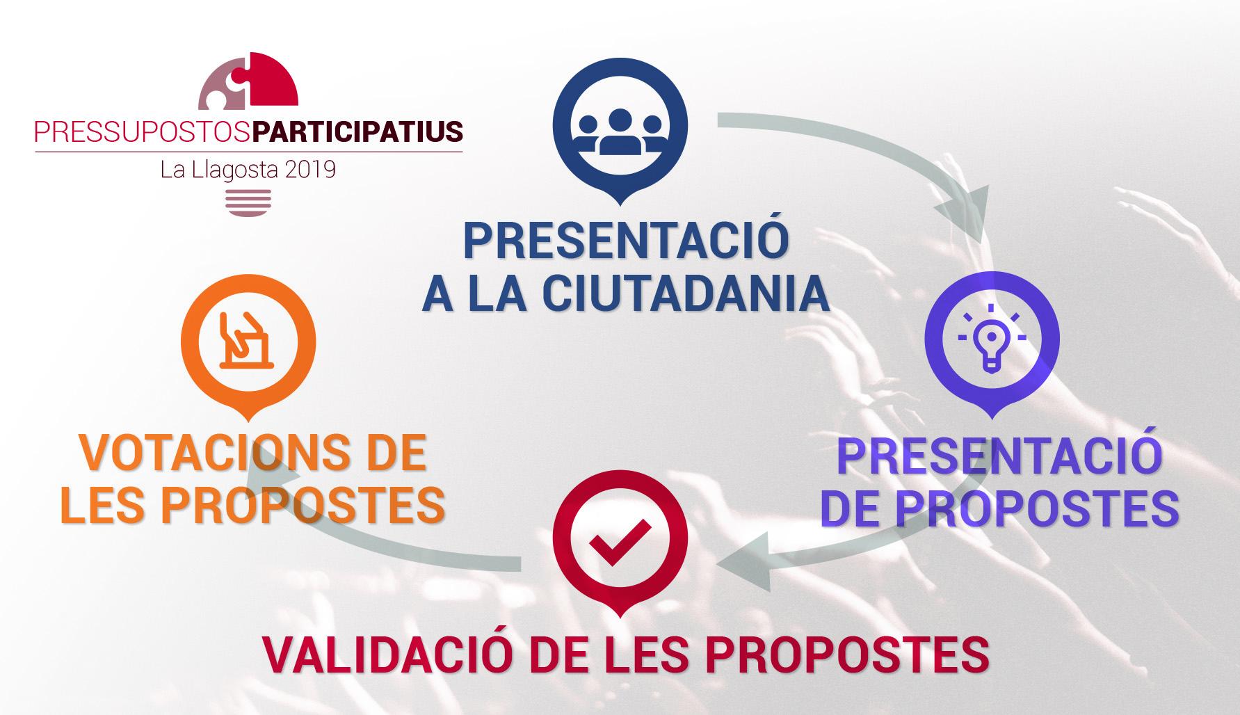 El projecte de pressupostos participatius es presenta aquesta tarda