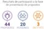 Presentades un total de 44 propostes per als pressupostos participatius